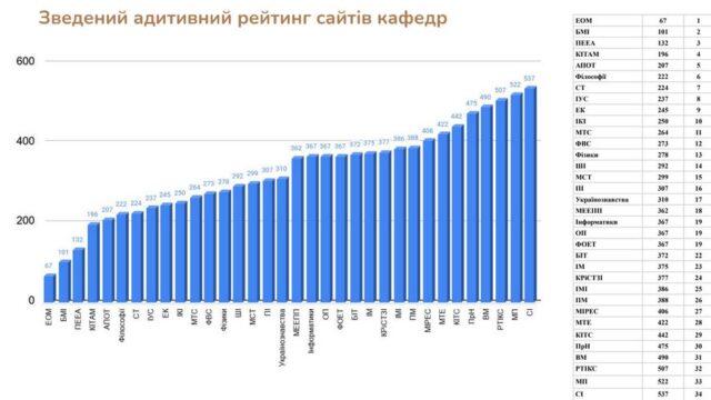 Сайт кафедри ПЕЕА покращив вебометричний рейтинг